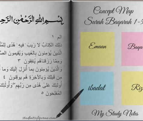 Concept Map Presentation – Surah Al Baqarah 1-5