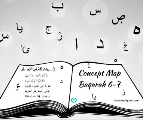 Concept Map Presentation Surah Al Baqarah 6-7